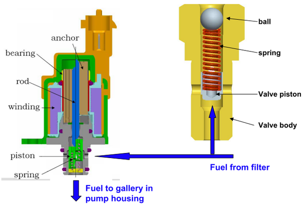 3 tips for checking the fuel metering valve - JYHY DIESEL